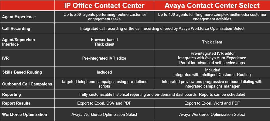 IP Office Contact Center vs ACCS Feature matrix